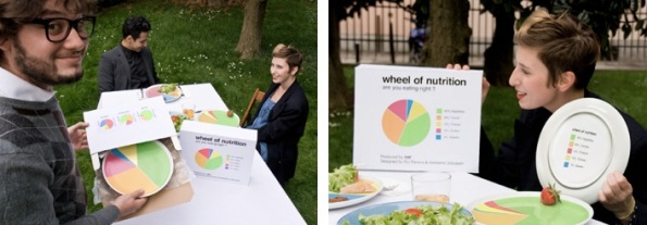 Wheel of Nutrition plate